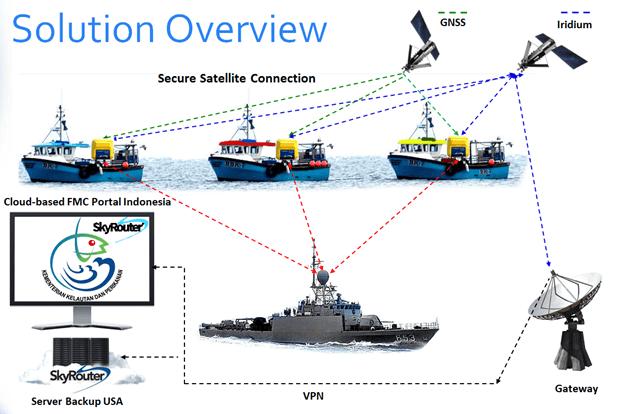 BSN maritime solution overview