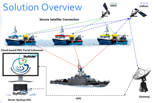 BSN maritime solution overview
