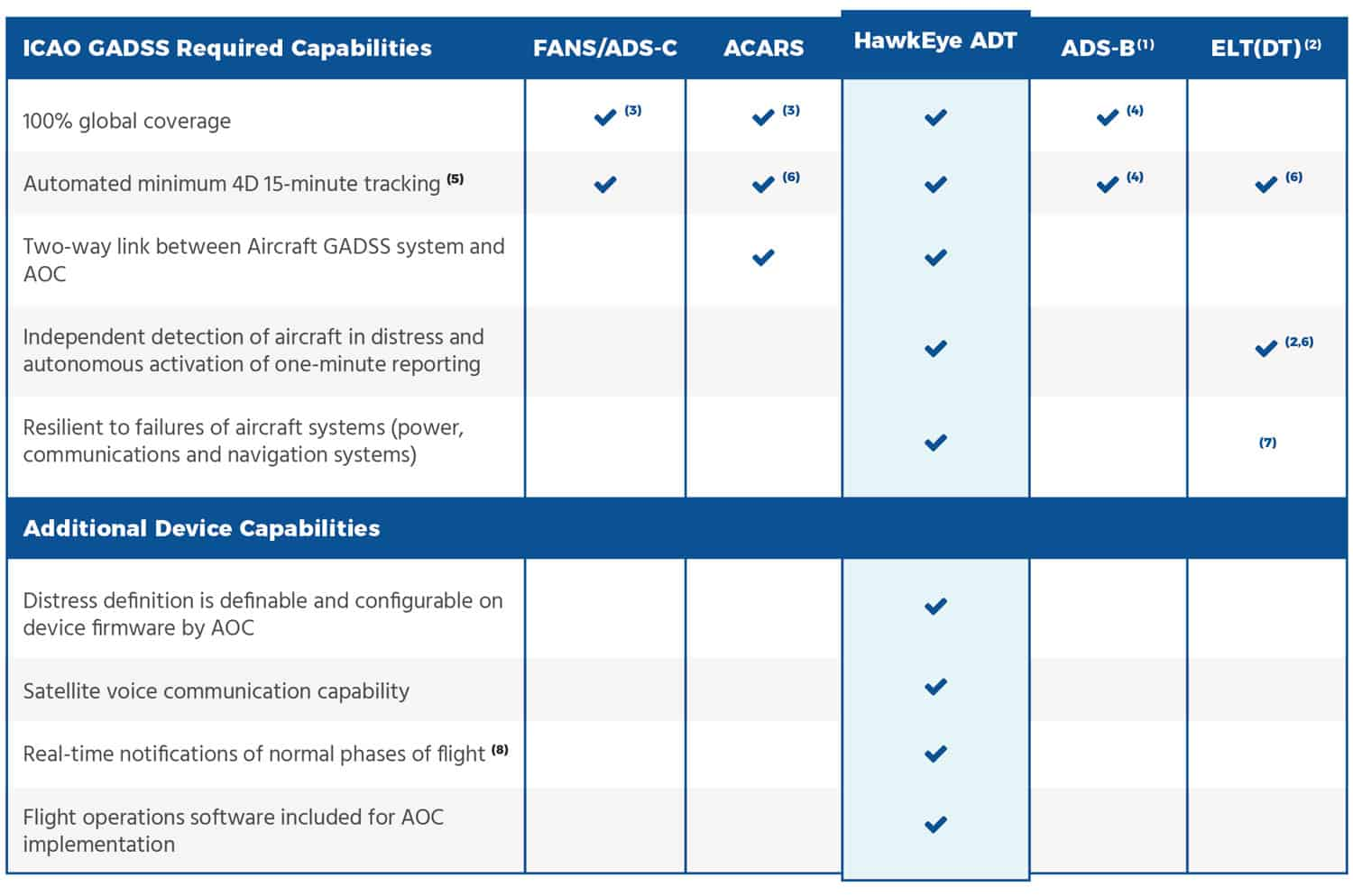 ICAO-GADSS Compliance Comparison Chart